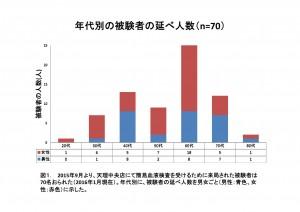 検体グラフ